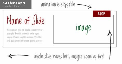 Start/Stop Slider – Mais formas de gerar conteúdo deslizante