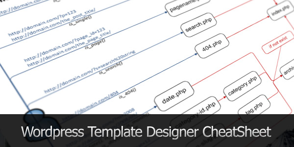 WordPress Template Designer CheatSheet