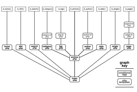 Hierarquia básica de um tema do WordPress