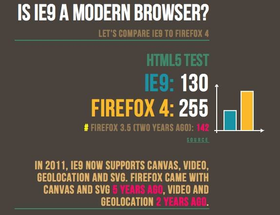 Internet Explorer 9 x Firefox 4.0